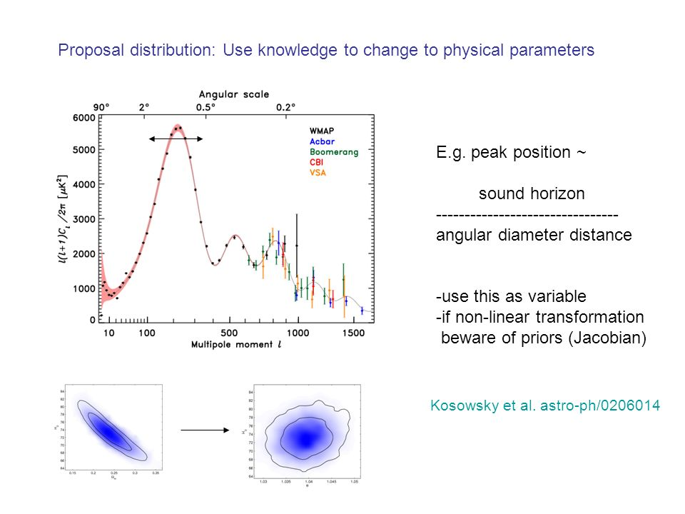 Proposal distribution: Use knowledge to change to physical parameters E.g. peak position ~ sound horizon -------------------------------- angular diam