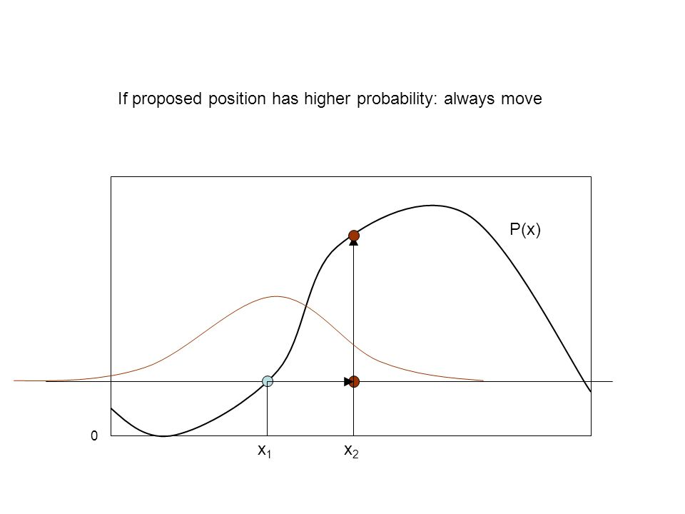 x1x1 x2x2 0 If proposed position has higher probability: always move P(x)