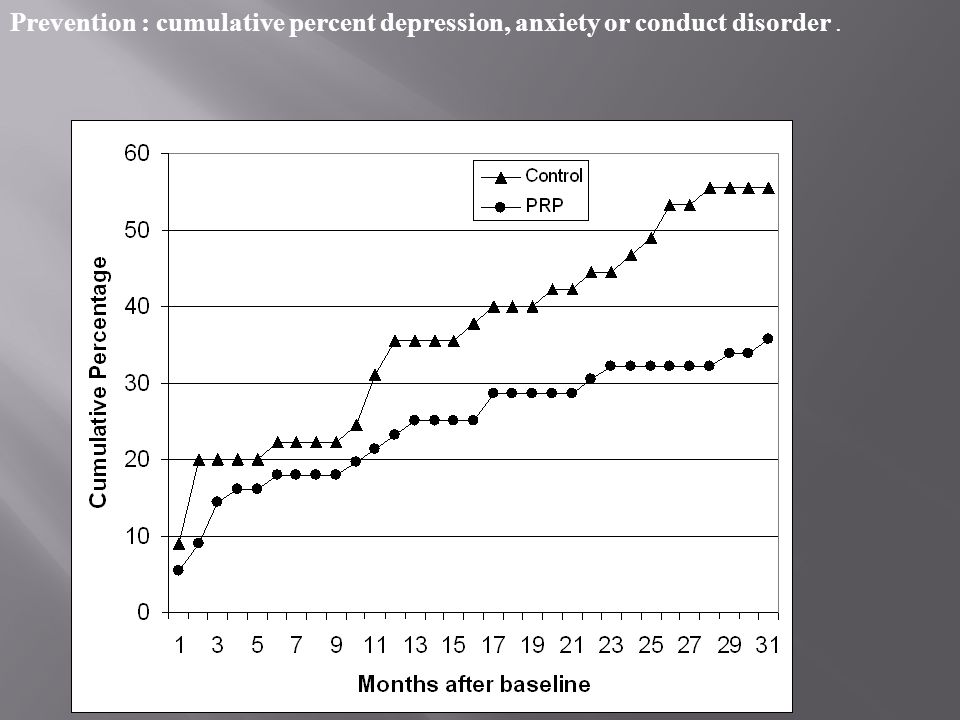 Prevention : cumulative percent depression, anxiety or conduct disorder.