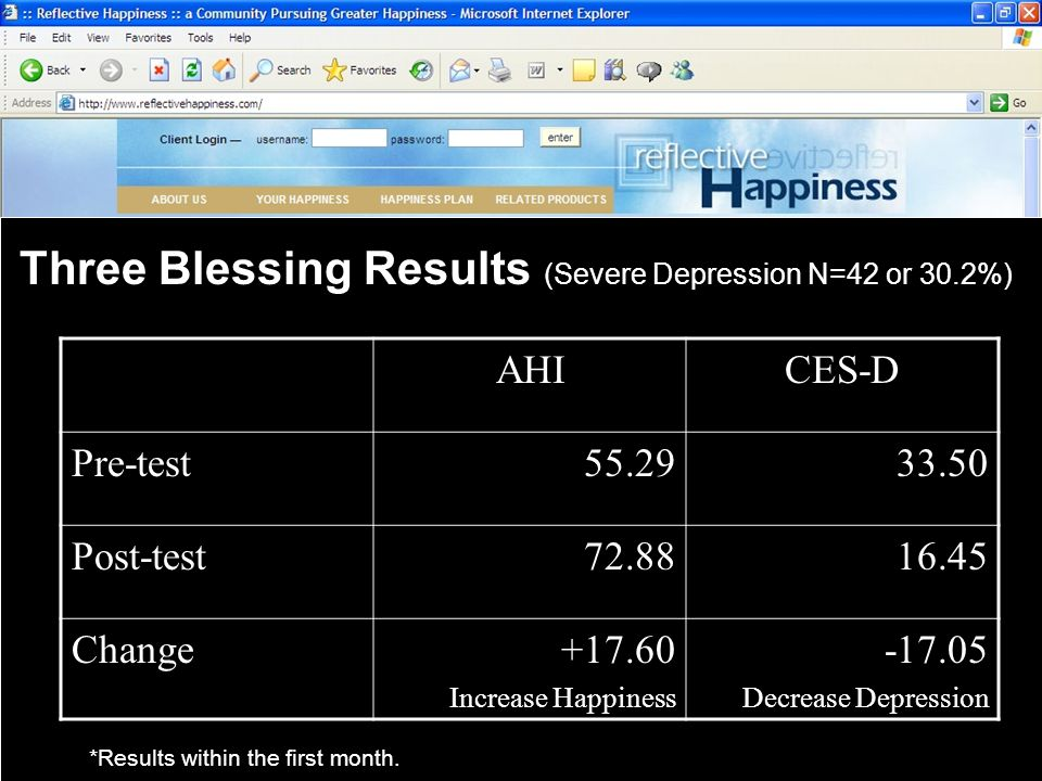 Three Blessing Results (Severe Depression N=42 or 30.2%)AHICES-DPre-test55.2933.50 Post-test72.8816.45 Change+17.60 Increase Happiness -17.05 Decrease