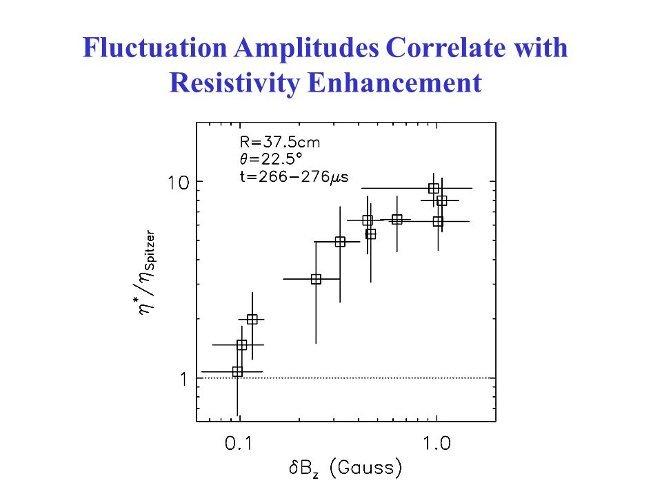Reconnection speeds up drastically in low collisionality regime What causes the anomalous resistivity? Measured resistivity Trintchouk et al, PoP 2003