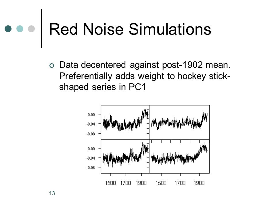13 Red Noise Simulations Data decentered against post-1902 mean. Preferentially adds weight to hockey stick- shaped series in PC1