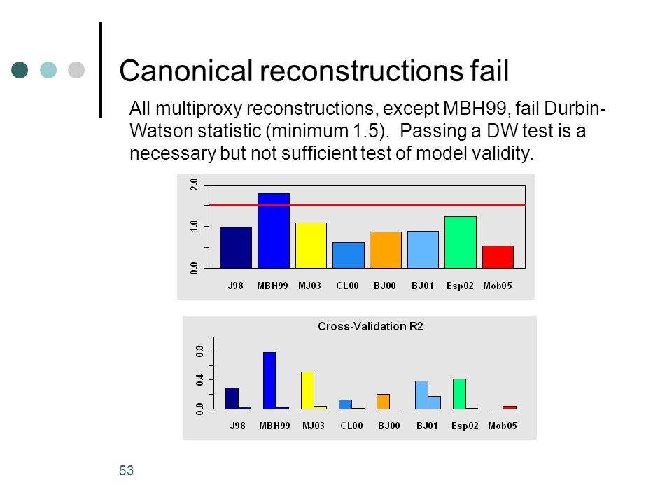 53 Canonical reconstructions fail All multiproxy reconstructions, except MBH99, fail Durbin- Watson statistic (minimum 1.5). Passing a DW test is a ne