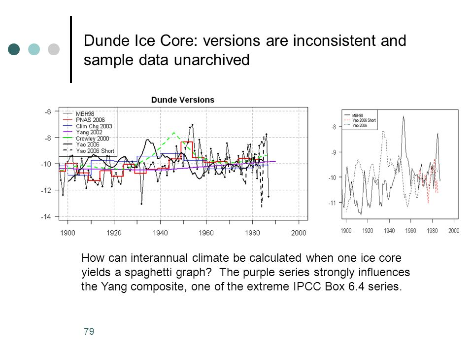 79 Dunde Ice Core: versions are inconsistent and sample data unarchived How can interannual climate be calculated when one ice core yields a spaghetti