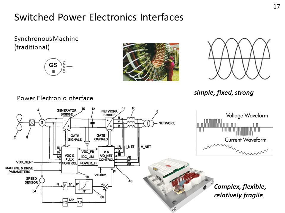 Switched Power Electronics Interfaces Synchronous Machine (traditional) simple, fixed, strong Power Electronic Interface Complex, flexible, relatively
