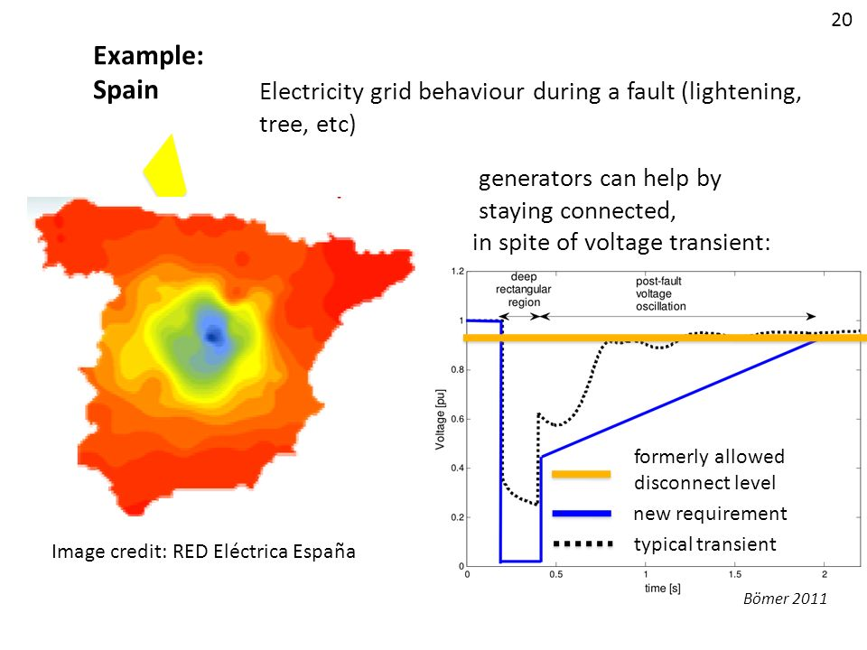 Image credit: RED Eléctrica España formerly allowed disconnect level new requirement typical transient Electricity grid behaviour during a fault (ligh