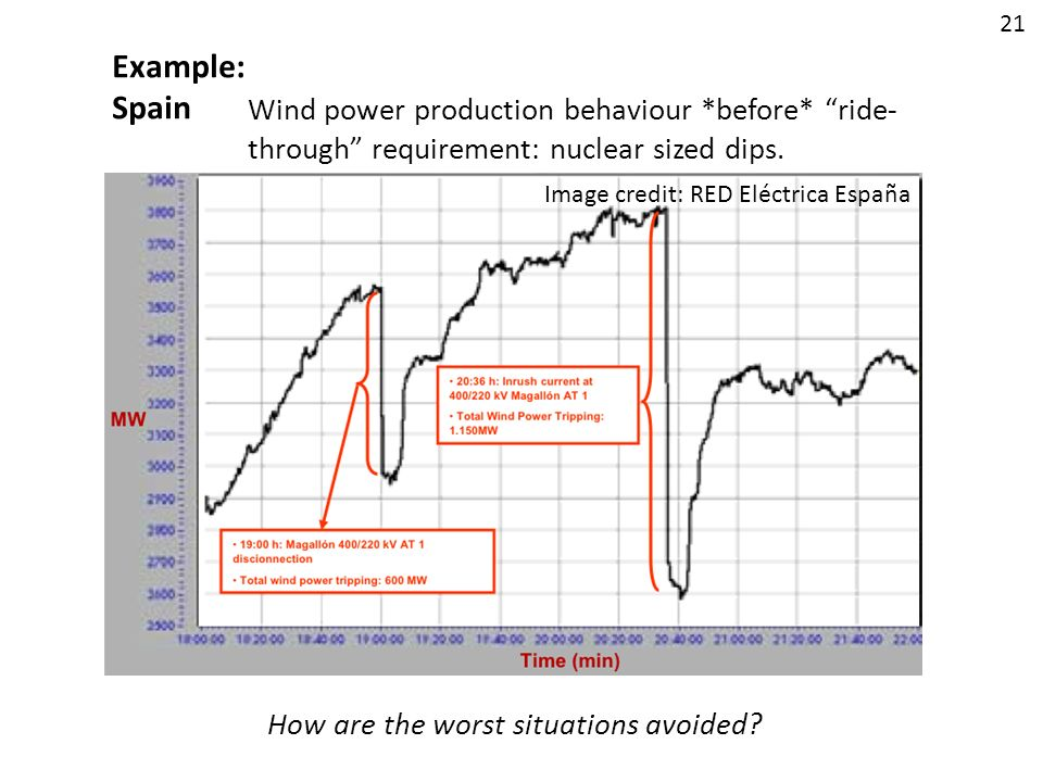 Example: Spain Wind power production behaviour *before* ride- through requirement: nuclear sized dips. How are the worst situations avoided? 21 Image
