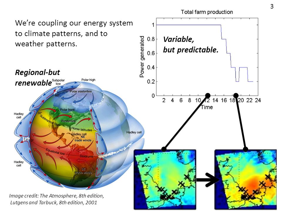 Were coupling our energy system to climate patterns, and to weather patterns. Image credit: The Atmosphere, 8th edition, Lutgens and Tarbuck, 8th edit