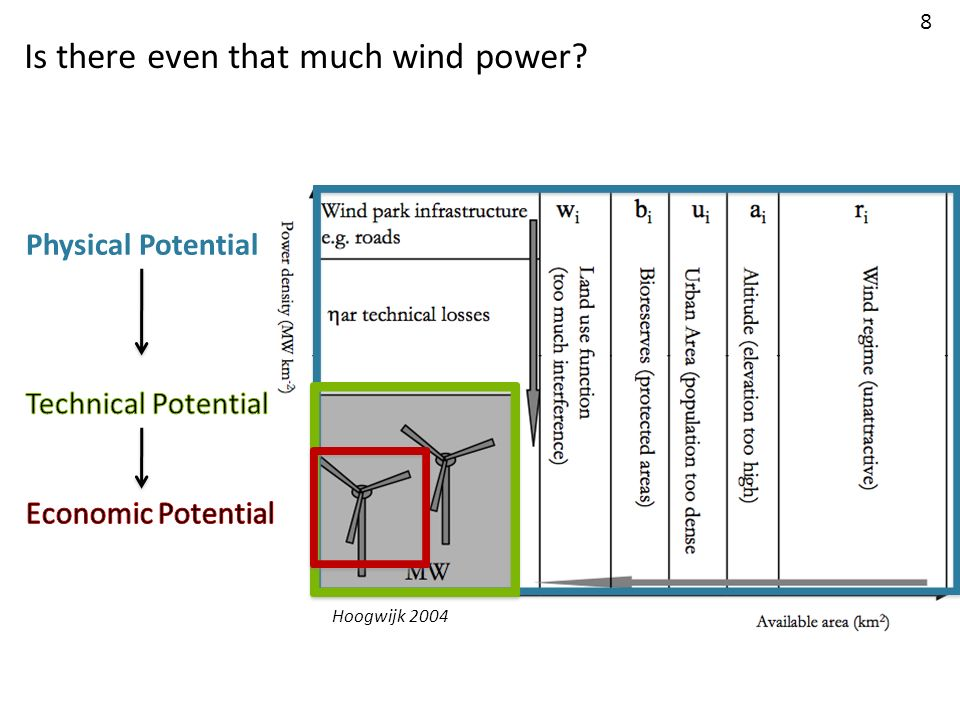 Physical Potential Is there even that much wind power? 8 Hoogwijk 2004