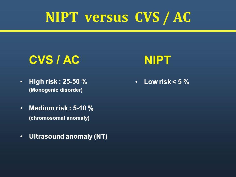 NIPT versus CVS / AC CVS / AC High risk : 25-50 % (Monogenic disorder) Medium risk : 5-10 % (chromosomal anomaly) Ultrasound anomaly (NT) NIPT Low ris