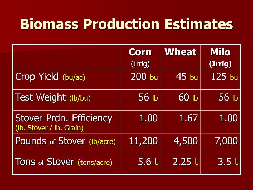 Biomass Production Estimates Corn(Irrig)WheatMilo(Irrig) Crop Yield (bu/ac) 200 bu 45 bu 125 bu Test Weight (lb/bu) 56 lb 60 lb 56 lb Stover Prdn.