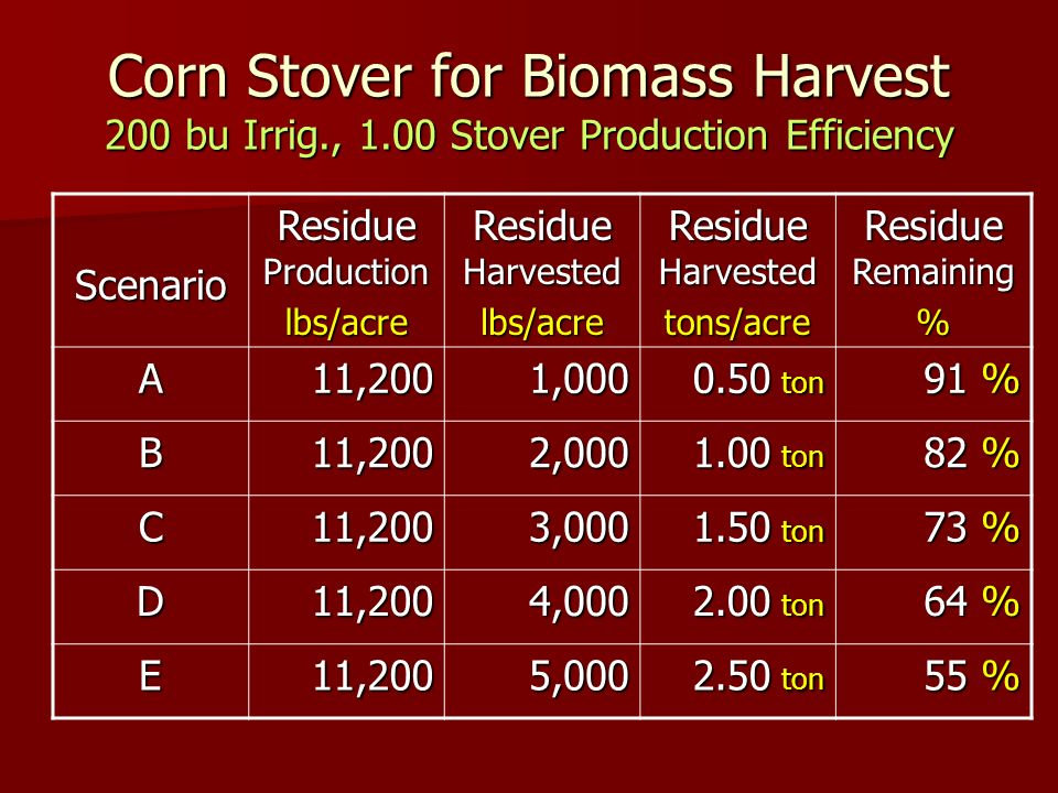Corn Stover for Biomass Harvest 200 bu Irrig., 1.00 Stover Production Efficiency Scenario Residue Production lbs/acre Residue Harvested lbs/acre tons/acre Residue Remaining % A11,2001,000 0.50 ton 91 % B11,2002,000 1.00 ton 82 % C11,2003,000 1.50 ton 73 % D11,2004,000 2.00 ton 64 % E11,2005,000 2.50 ton 55 %