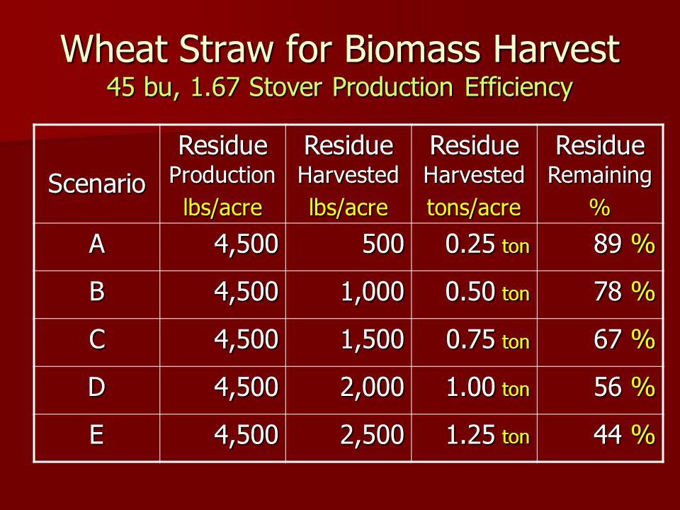 Wheat Straw for Biomass Harvest 45 bu, 1.67 Stover Production Efficiency Scenario Residue Production lbs/acre Residue Harvested lbs/acre tons/acre Residue Remaining % A4,500500 0.25 ton 89 % B4,5001,000 0.50 ton 78 % C4,5001,500 0.75 ton 67 % D4,5002,000 1.00 ton 56 % E4,5002,500 1.25 ton 44 %