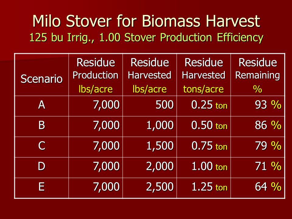 Milo Stover for Biomass Harvest 125 bu Irrig., 1.00 Stover Production Efficiency Scenario Residue Production lbs/acre Residue Harvested lbs/acre tons/acre Residue Remaining % A7,000500 0.25 ton 93 % B7,0001,000 0.50 ton 86 % C7,0001,500 0.75 ton 79 % D7,0002,000 1.00 ton 71 % E7,0002,500 1.25 ton 64 %