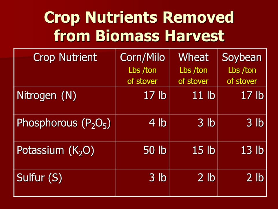 Crop Nutrients Removed from Biomass Harvest Crop Nutrient Corn/Milo Lbs /ton of stover Wheat Lbs /ton of stover Soybean Lbs /ton of stover Nitrogen (N) 17 lb 11 lb 17 lb Phosphorous (P 2 O 5 ) 4 lb 3 lb Potassium (K 2 O) 50 lb 15 lb 13 lb Sulfur (S) 3 lb 2 lb
