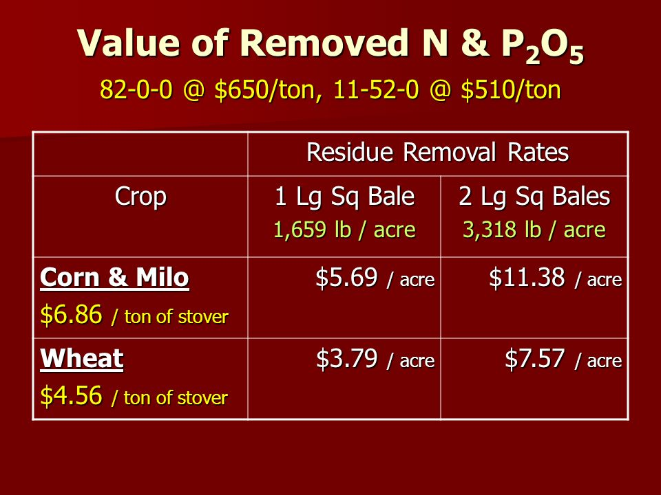 Value of Removed N & P 2 O 5 82-0-0 @ $650/ton, 11-52-0 @ $510/ton Residue Removal Rates Crop 1 Lg Sq Bale 1,659 lb / acre 2 Lg Sq Bales 3,318 lb / acre Corn & Milo $6.86 / ton of stover $5.69 / acre $11.38 / acre Wheat $4.56 / ton of stover $3.79 / acre $7.57 / acre