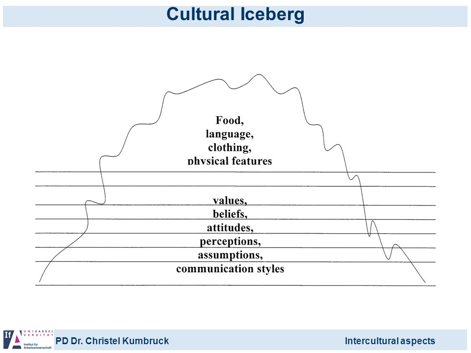 PD Dr. Christel KumbruckIntercultural aspects Cultural Iceberg