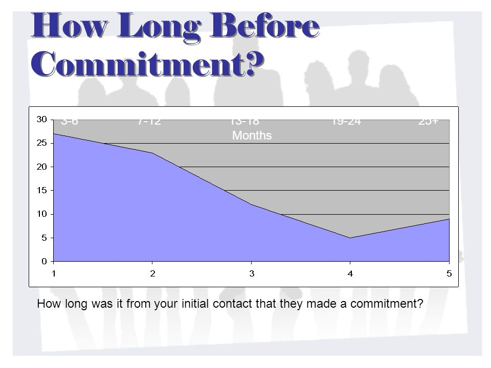 How Long Before Commitment? How long was it from your initial contact that they made a commitment? 3-6 7-12 13-18 19-24 25+ Months
