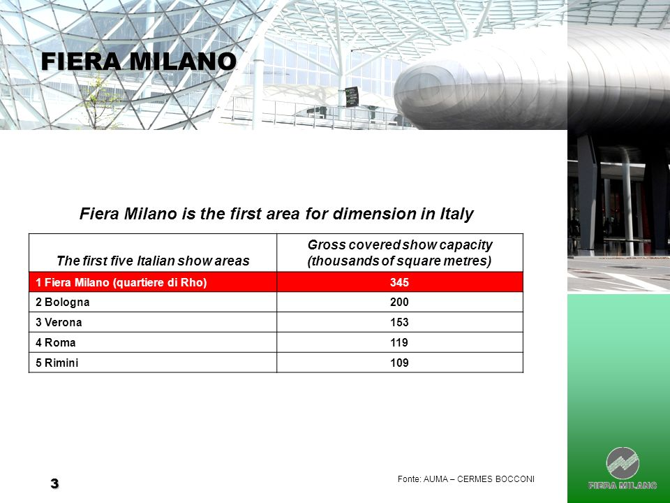 3 FIERA MILANO Fonte: AUMA – CERMES BOCCONI Fiera Milano is the first area for dimension in Italy The first five Italian show areas Gross covered show capacity (thousands of square metres) 1 Fiera Milano (quartiere di Rho)345 2 Bologna200 3 Verona153 4 Roma119 5 Rimini109