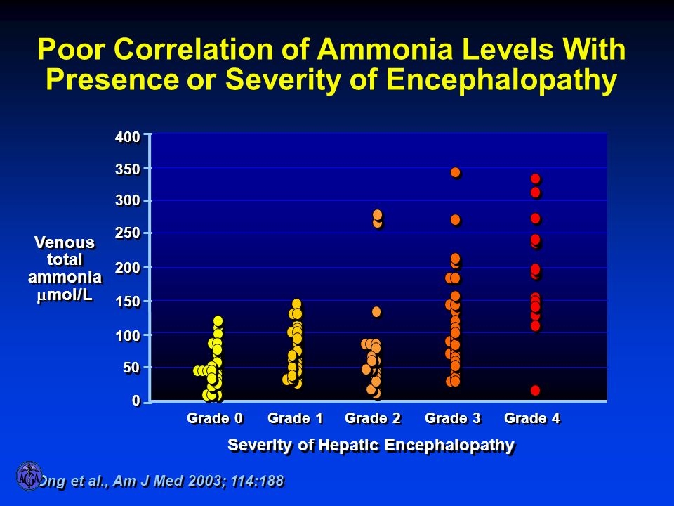 Ong et al., Am J Med 2003; 114:188 Poor Correlation of Ammonia Levels With Presence or Severity of Encephalopathy Venous total ammonia mol/L Venous to