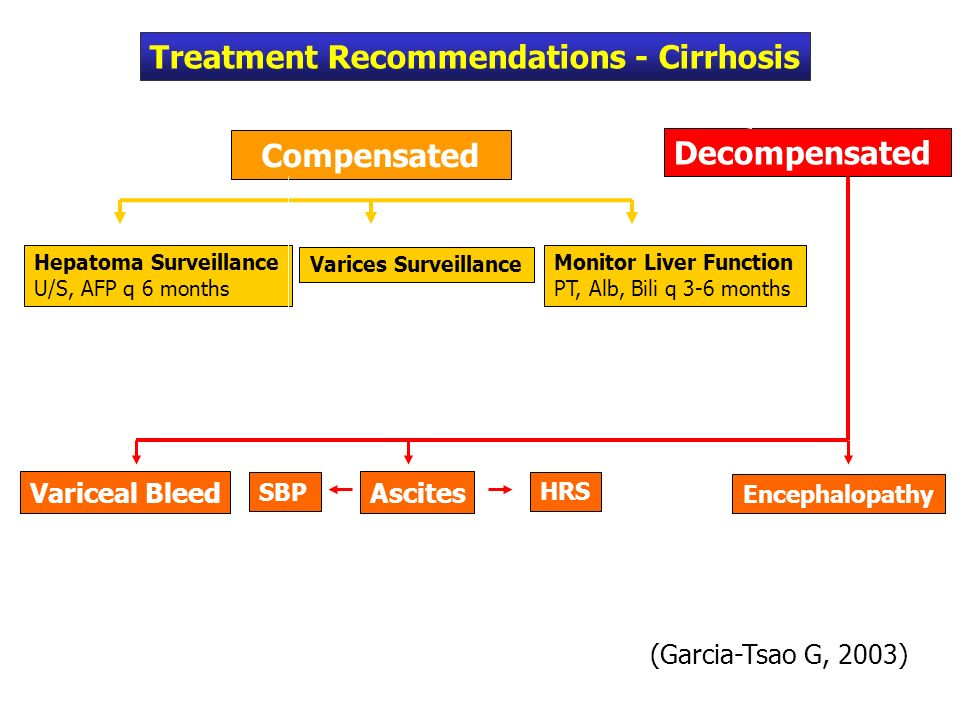 Variceal Bleed Monitor Liver Function PT, Alb, Bili q 3-6 months Hepatoma Surveillance U/S, AFP q 6 months Varices Surveillance Compensated Decompensated Encephalopathy Treatment Recommendations - Cirrhosis SBP Ascites HRS (Garcia-Tsao G, 2003)