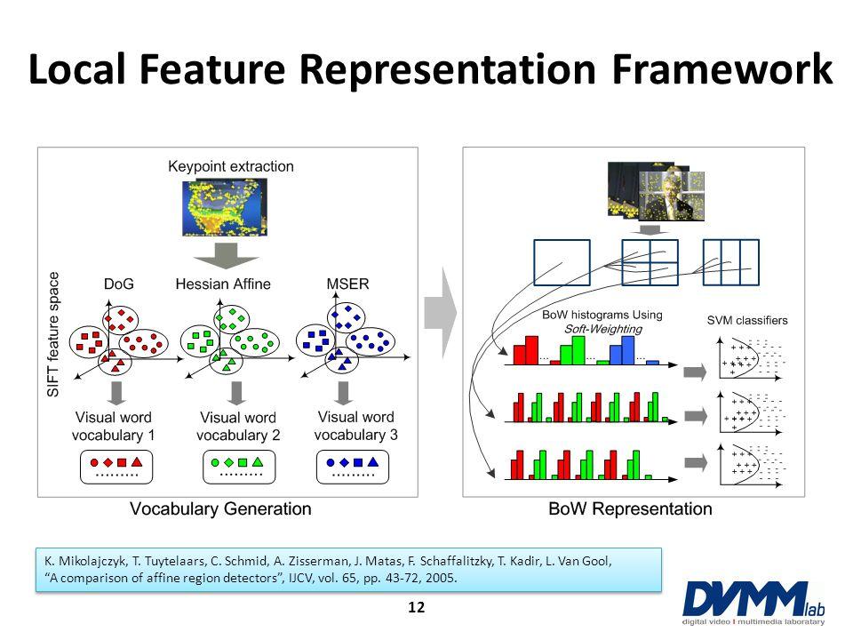 Local Feature Representation Framework a K. Mikolajczyk, T. Tuytelaars, C. Schmid, A. Zisserman, J. Matas, F. Schaffalitzky, T. Kadir, L. Van Gool, A