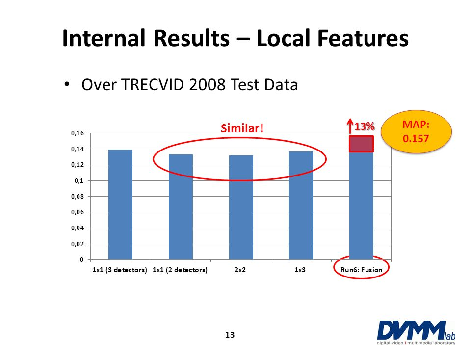 Internal Results – Local Features Over TRECVID 2008 Test Data Similar! 13% 13 MAP: 0.157