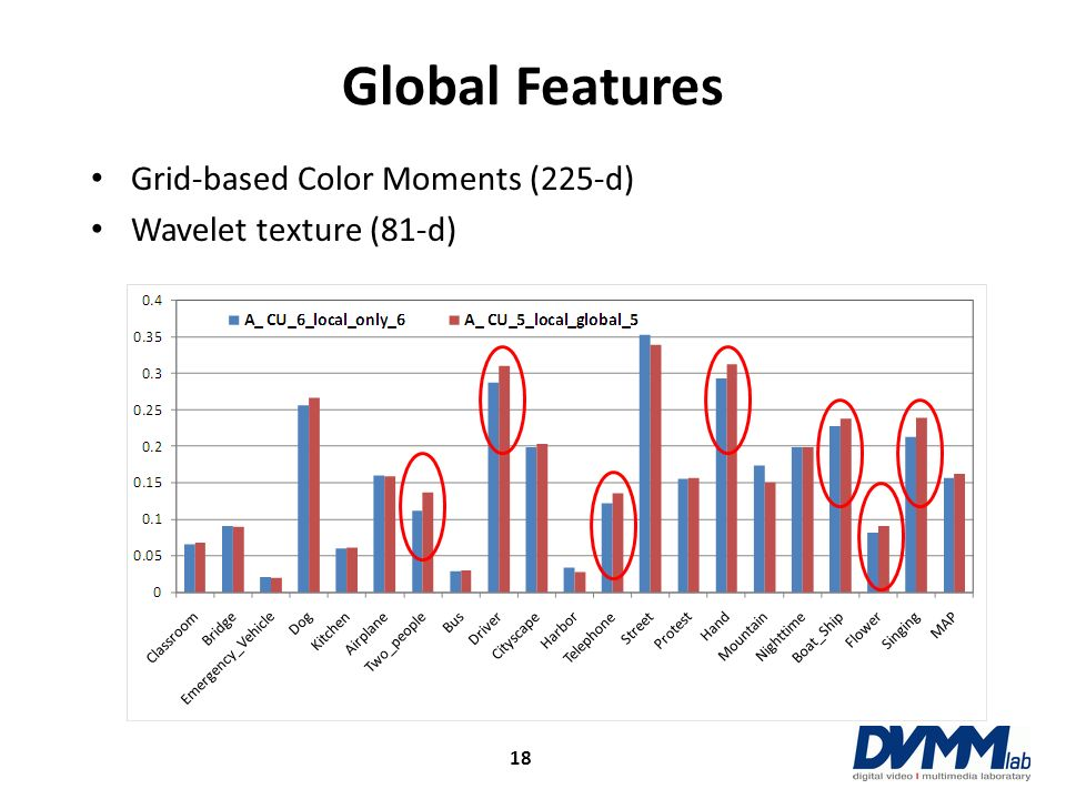 Global Features 18 Grid-based Color Moments (225-d) Wavelet texture (81-d)