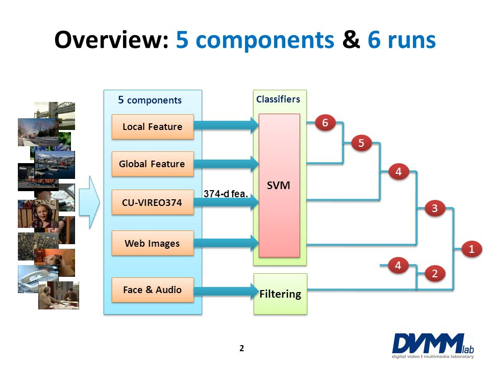Overview: overall performance – Local feature alone already achieves near top performance – Every other component contributes incrementally to the final detection (161) 3