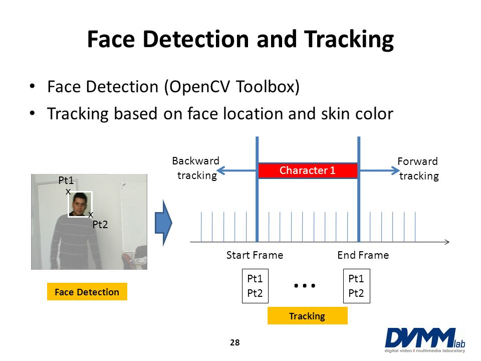 Face Detection and Tracking Face Detection (OpenCV Toolbox) Tracking based on face location and skin color Character 1 Start FrameEnd Frame Backward t