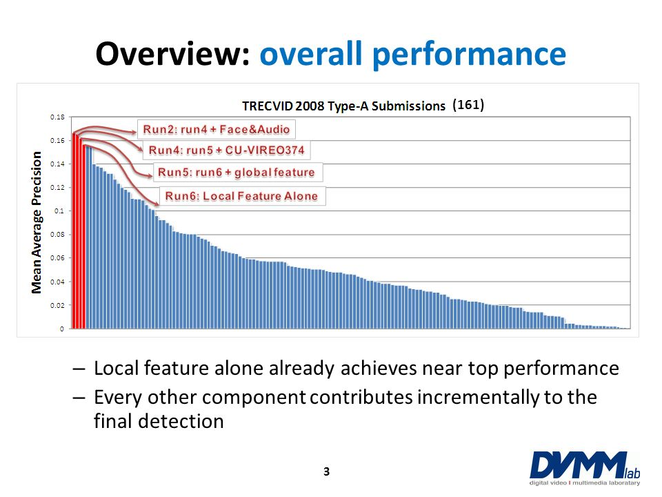 Overview: overall performance – Local feature alone already achieves near top performance – Every other component contributes incrementally to the fin