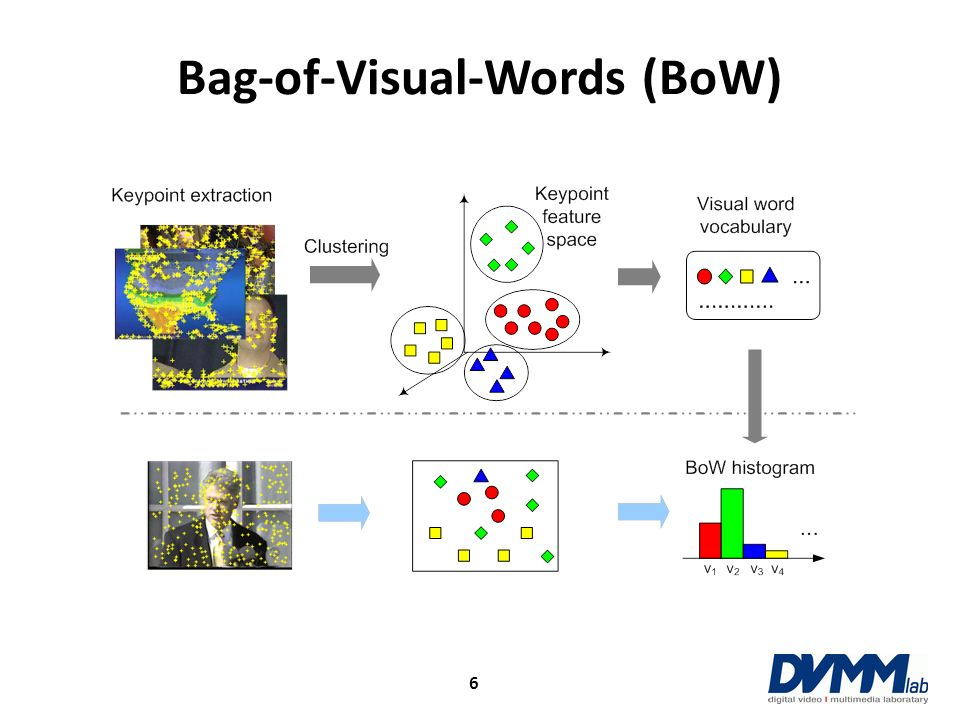 Representation Choices of BoW Word weighting scheme – How to weight the importance of a word to an image.