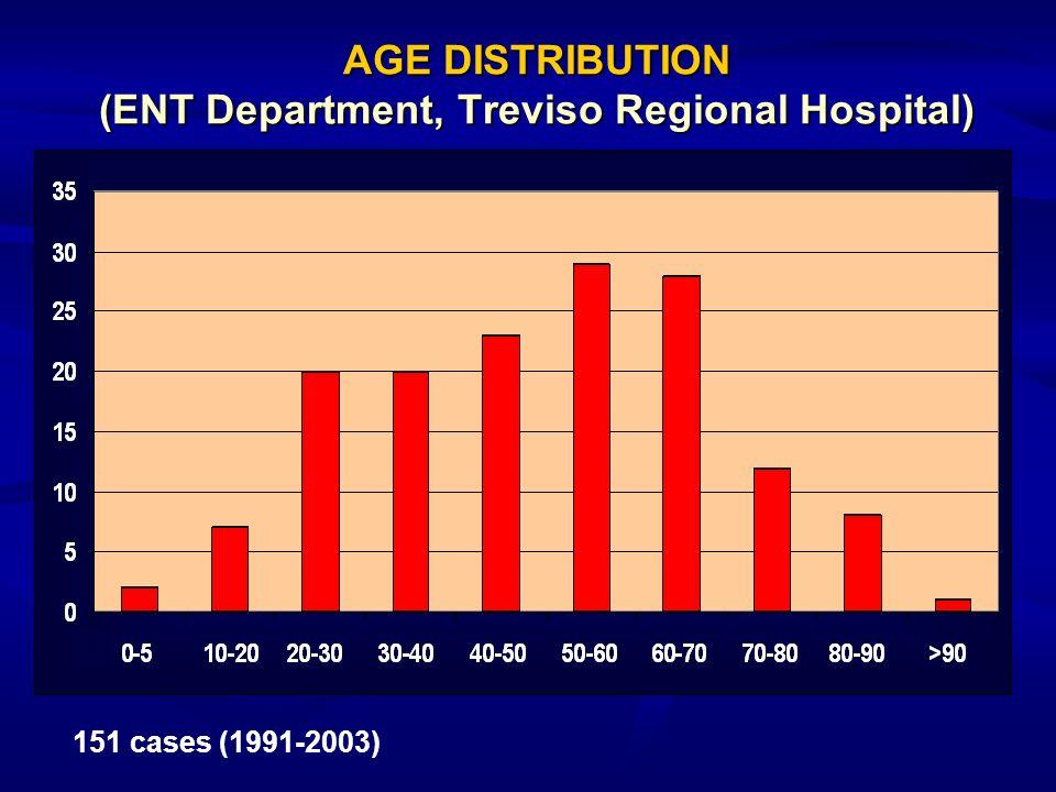 AGE DISTRIBUTION (ENT Department, Treviso Regional Hospital) 151 cases (1991-2003)