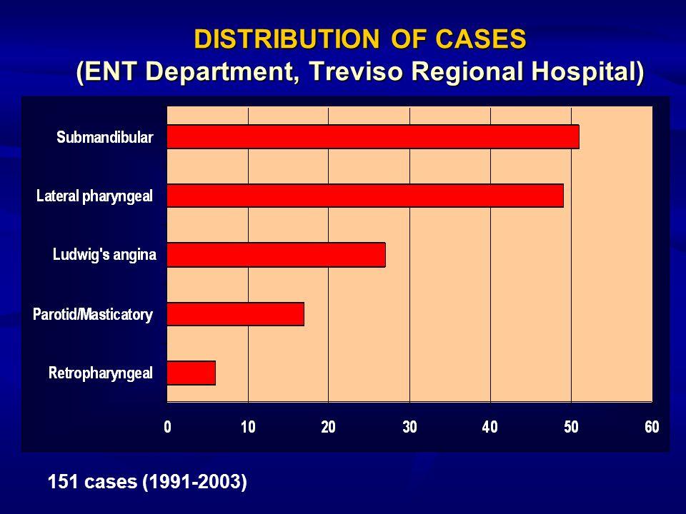 DISTRIBUTION OF CASES (ENT Department, Treviso Regional Hospital) 151 cases (1991-2003)