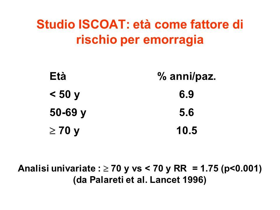 Studio ISCOAT: età come fattore di rischio per emorragia Età% anni/paz. < 50 y6.9 50-69 y5.6 70 y 10.5 Analisi univariate : 70 y vs < 70 y RR = 1.75 (