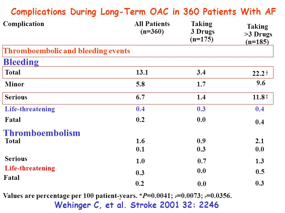 Complications During Long-Term OAC in 360 Patients With AF ComplicationAll Patients (n=360) Taking 3 Drugs (n=175) Taking >3 Drugs (n=185) Thromboembo