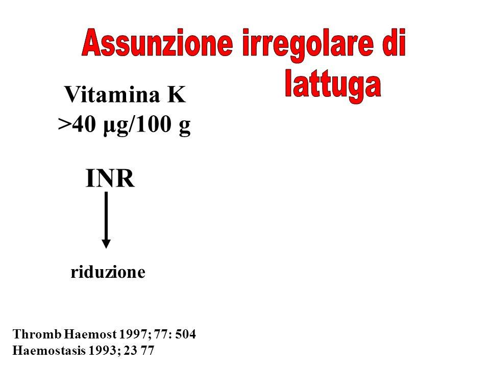 Vitamina K >40 μg/100 g INR Thromb Haemost 1997; 77: 504 Haemostasis 1993; 23 77 riduzione