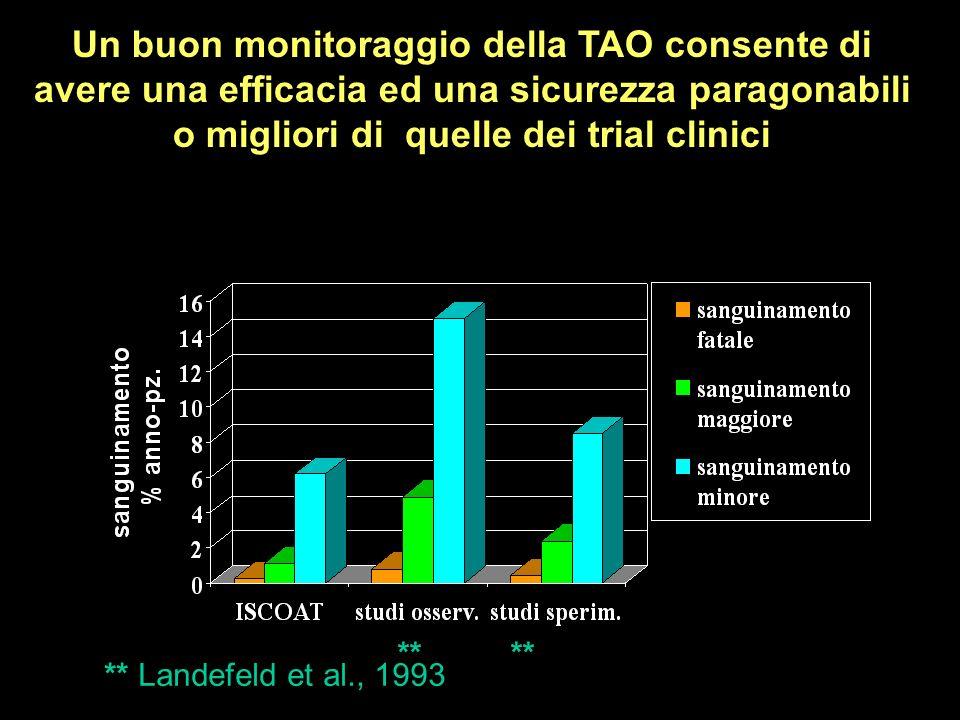 ** ** Landefeld et al., 1993 Un buon monitoraggio della TAO consente di avere una efficacia ed una sicurezza paragonabili o migliori di quelle dei tri
