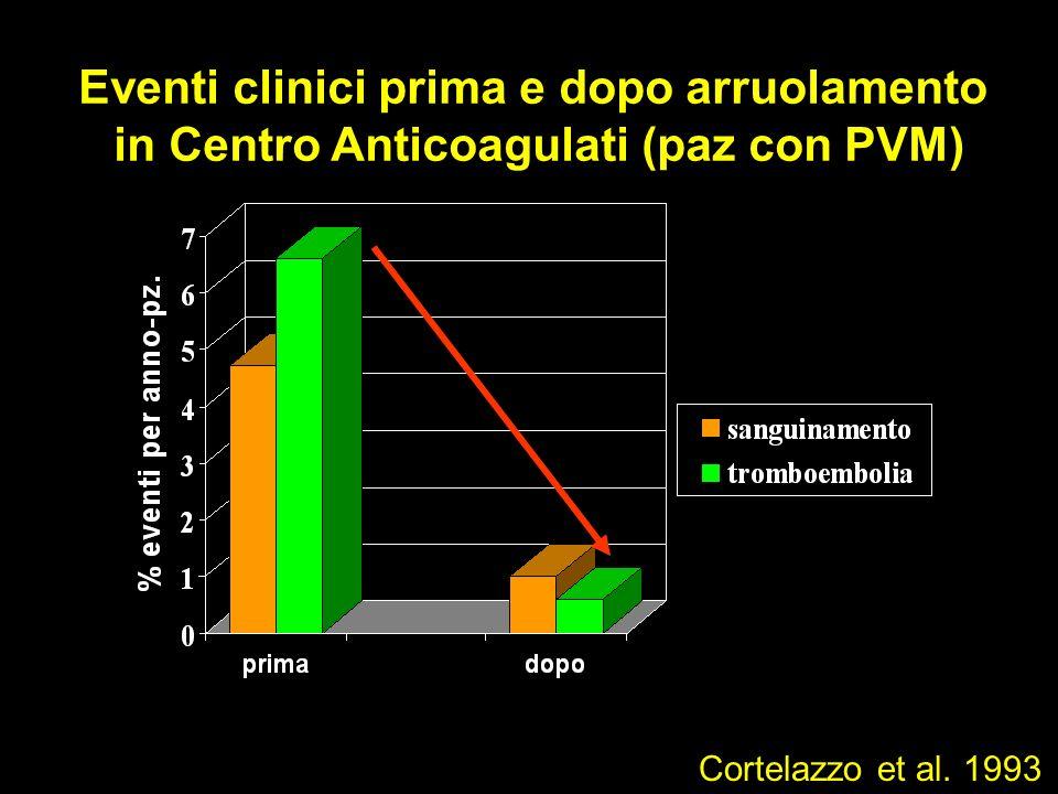 Eventi clinici prima e dopo arruolamento in Centro Anticoagulati (paz con PVM) Cortelazzo et al. 1993
