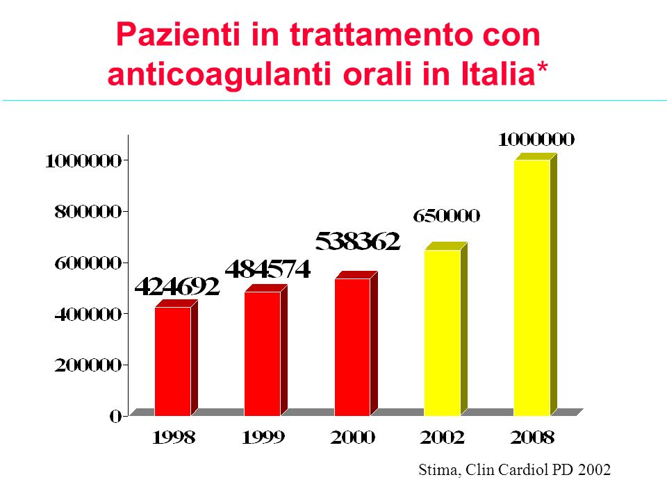 Pazienti in trattamento con anticoagulanti orali in Italia* Stima, Clin Cardiol PD 2002