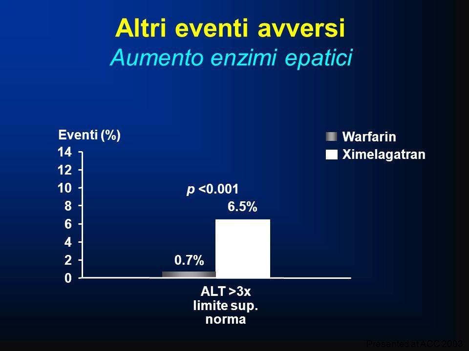 0 2 4 6 8 10 12 14 Eventi (%) ALT >3x limite sup. norma p <0.001 6.5% 0.7% Altri eventi avversi Aumento enzimi epatici Ximelagatran Warfarin Presented