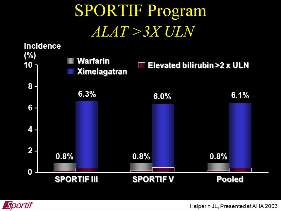 0 10 SPORTIF Program ALAT >3X ULN 0.8% 6.0% 6.1% 6.3% Ximelagatran Warfarin Elevated bilirubin >2 x ULN Incidence (%) 6 4 2 8 Halperin JL, Presented a