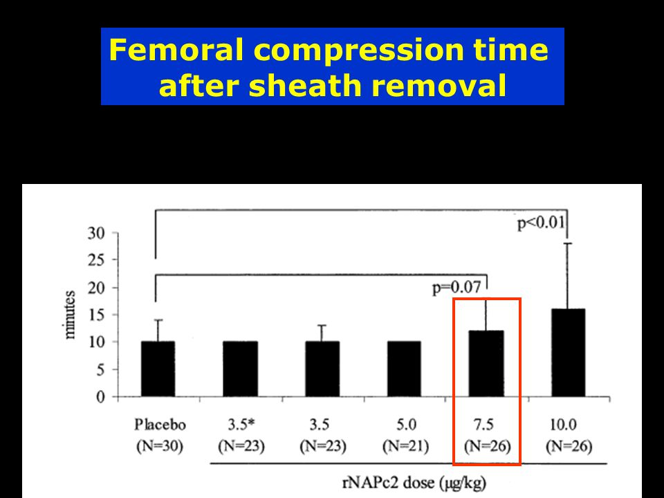 Femoral compression time after sheath removal
