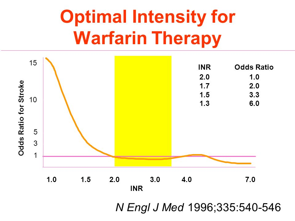 Optimal Intensity for Warfarin Therapy INROdds Ratio 2.01.0 1.72.0 1.53.3 1.36.0 1.01.53.04.07.0 1 3 5 10 15 INR 2.0 Odds Ratio for Stroke N Engl J Me