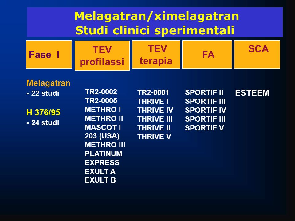 Melagatran/ximelagatran Studi clinici sperimentali Fase I TEV profilassi FA TEV terapia SCA Melagatran - 22 studi H 376/95 - 24 studi TR2-0002 TR2-000