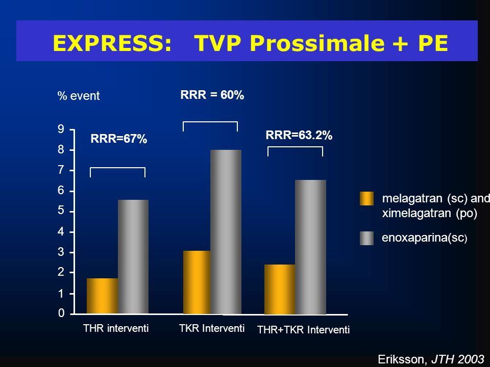 THR interventi EXPRESS: TVP Prossimale + PE RRR=67% TKR Interventi RRR = 60% melagatran (sc) and ximelagatran (po) enoxaparina(sc ) 0 1 2 3 4 5 6 7 8