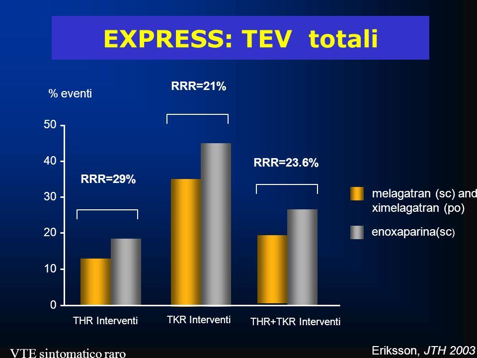 EXPRESS: TEV totali 0 10 20 30 40 50 RRR=29% RRR=21% THR Interventi TKR Interventi melagatran (sc) and ximelagatran (po) enoxaparina(sc ) % eventi THR