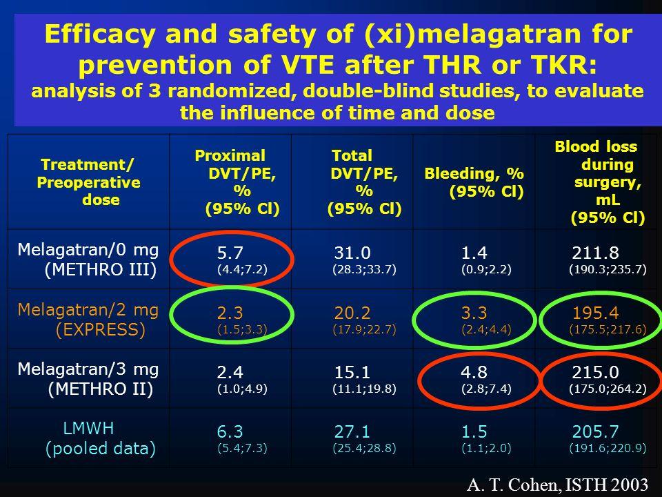 Treatment/ Preoperative dose Proximal DVT/PE, % (95% Cl) Total DVT/PE, % (95% Cl) Bleeding, % (95% Cl) Blood loss during surgery, mL (95% Cl) Melagatr