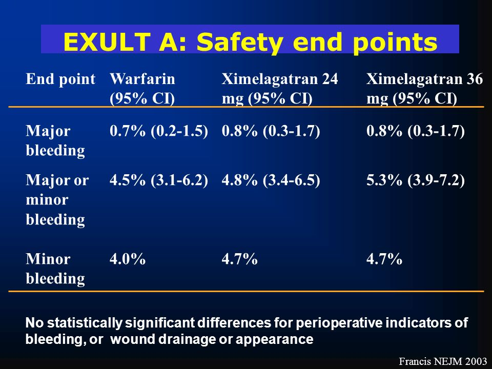 EXULT A: Safety end points End pointWarfarin (95% CI) Ximelagatran 24 mg (95% CI) Ximelagatran 36 mg (95% CI) Major bleeding 0.7% (0.2-1.5)0.8% (0.3-1.7) Major or minor bleeding Minor bleeding 4.5% (3.1-6.2) 4.0% 4.8% (3.4-6.5) 4.7% 5.3% (3.9-7.2) 4.7% No statistically significant differences for perioperative indicators of bleeding, or wound drainage or appearance Francis NEJM 2003