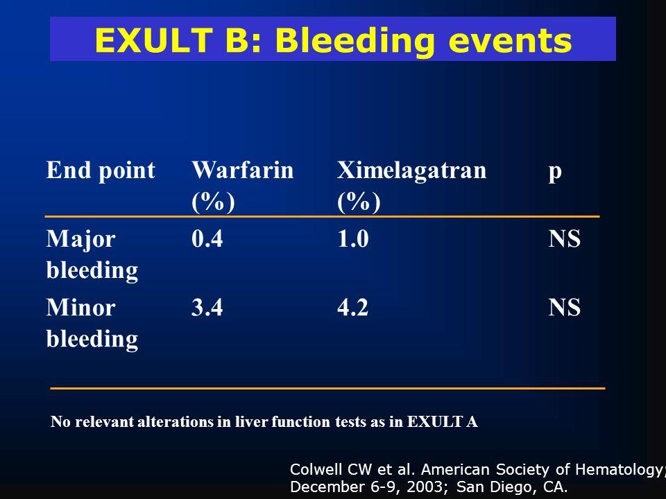 EXULT B: Bleeding events End pointWarfarin (%) Ximelagatran (%) p Major bleeding 0.41.0NS Minor bleeding 3.44.2NS Colwell CW et al. American Society o